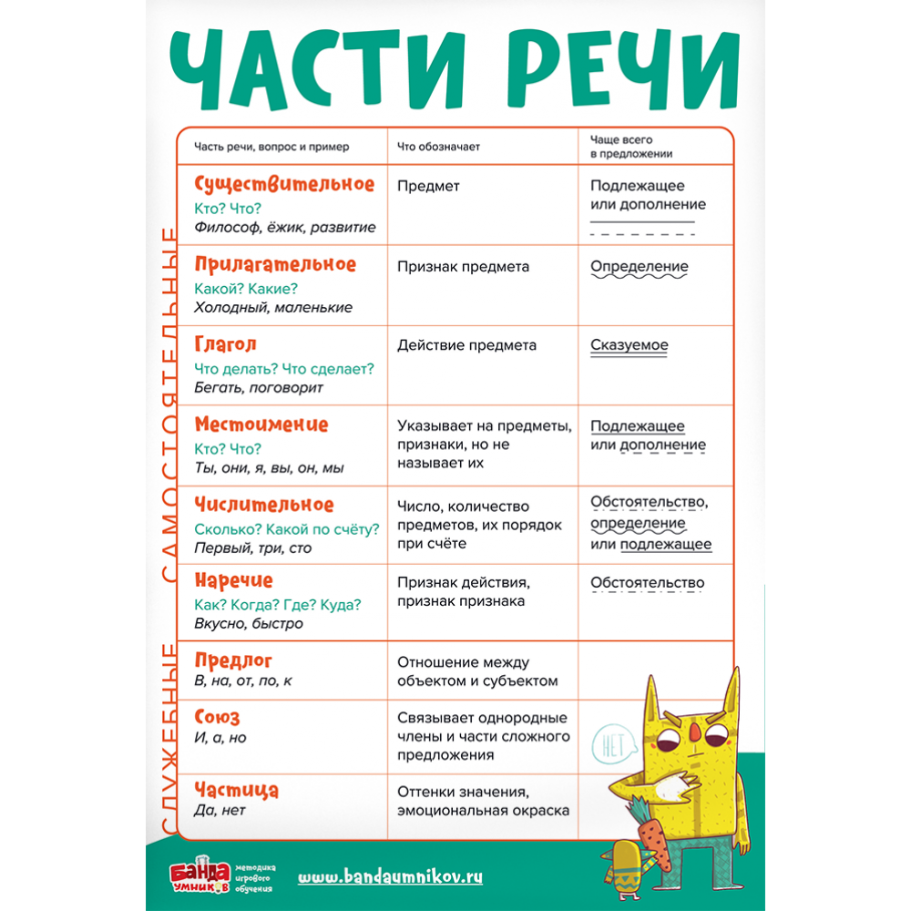 Обучающий набор 8 плакатов Русский язык
